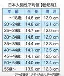 日本人平均値